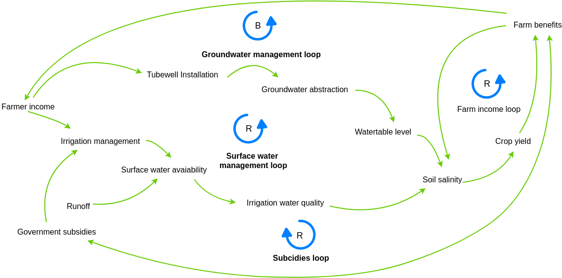 Farms Causal Loop Diagram Example (Causal Loop Diagram Example)