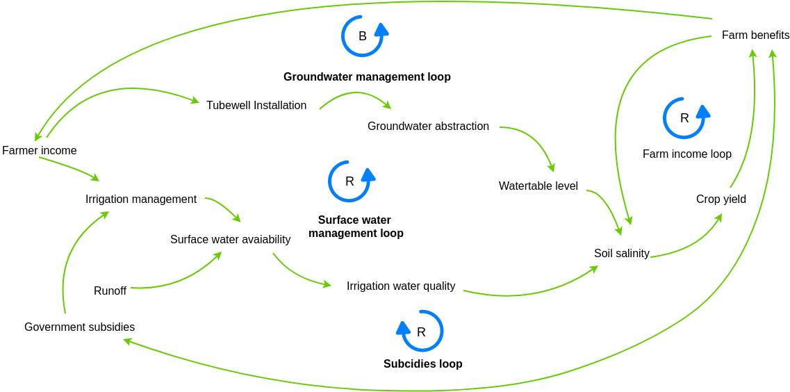 Causal Loop Diagram template: Farms Causal Loop Diagram Example (Created by Diagrams's Causal Loop Diagram maker)