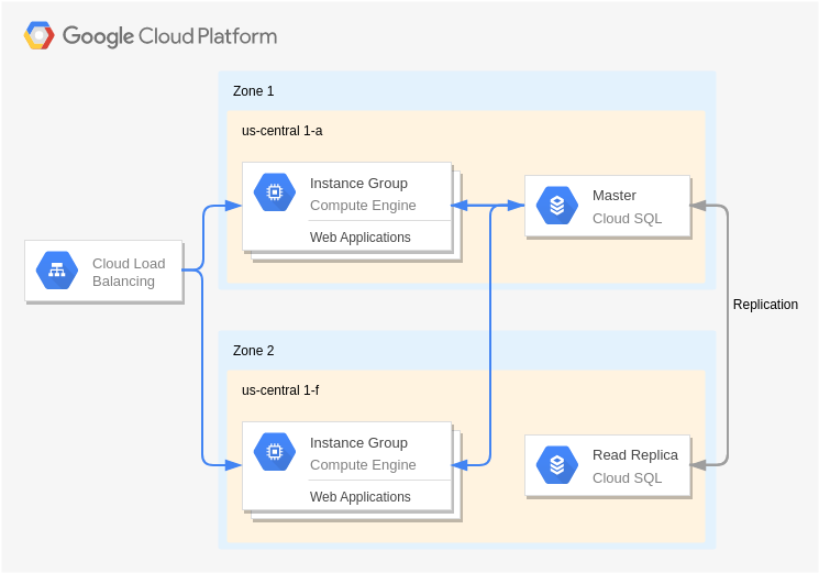 Dynamic Hosting (GoogleCloudPlatformDiagram Example)