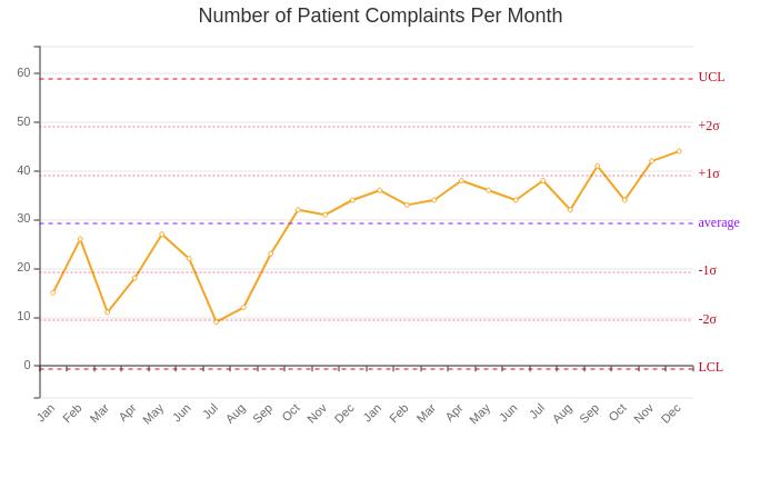 Patient Complaints Per Month Control Chart (Control Chart Example)
