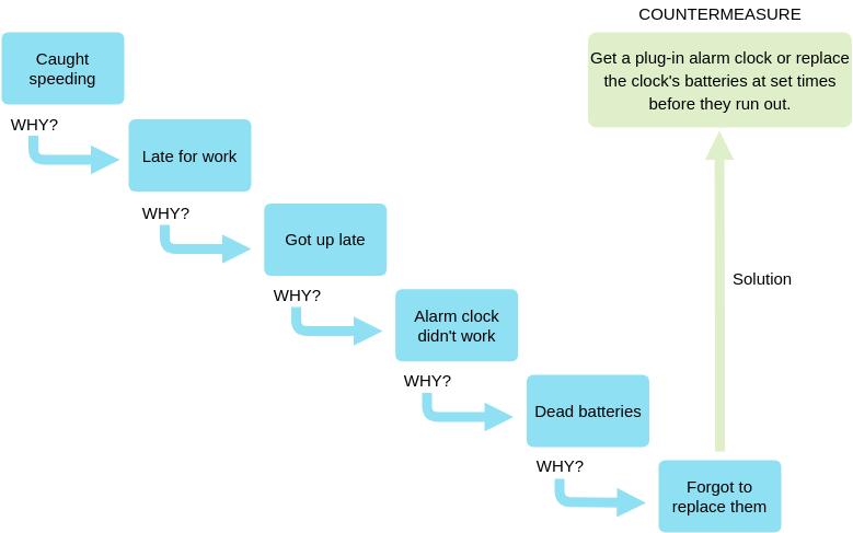 Block Diagram template: 5 Whys - Caught Speeding (Created by Diagrams's Block Diagram maker)