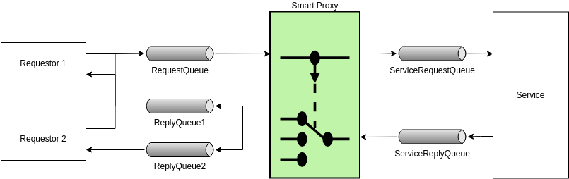 Smart Proxy (Enterprise Integration Pattern Diagram Example)