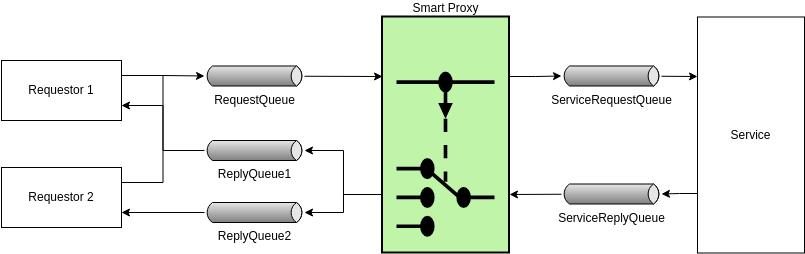 Enterprise Integration Patterns template: Smart Proxy (Created by Diagrams's Enterprise Integration Patterns maker)
