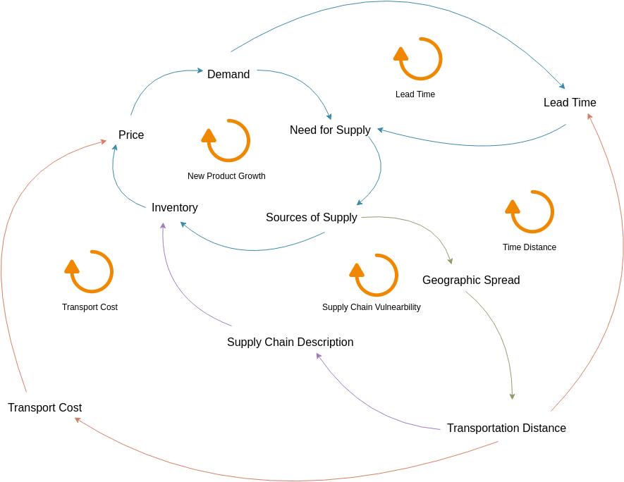 Causal Loop Diagram template: New Product Causal Loop Diagram (Created by Diagrams's Causal Loop Diagram maker)