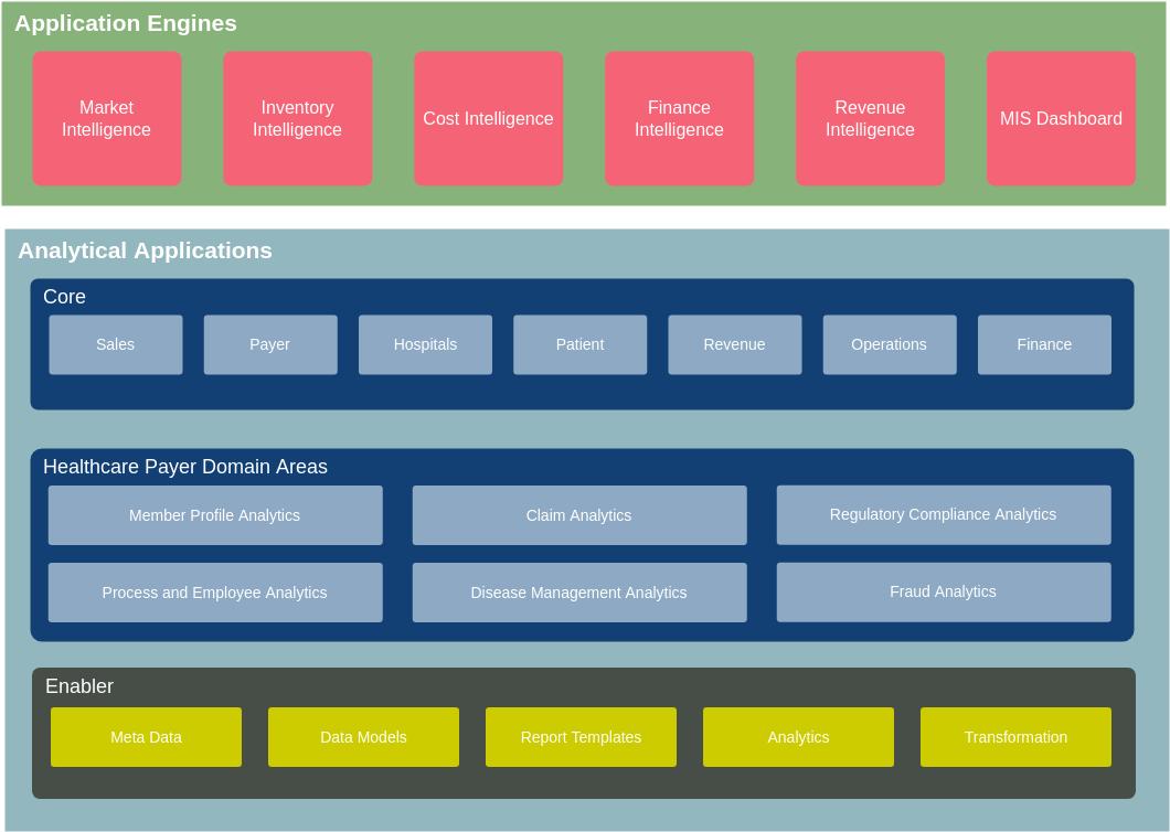 Enterprise Architecture Diagram template: Healthcare Analystics Enterprise Architecture Diagram (Created by Diagrams's Enterprise Architecture Diagram maker)
