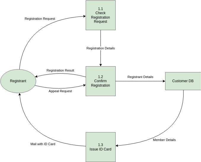 SSADM DFD template: SSADM Example (Created by Diagrams's SSADM DFD maker)