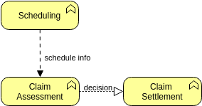 Archimate Diagram template: Flow Relationship (Created by Diagrams's Archimate Diagram maker)