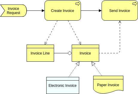 Archimate Diagram template: Business Objects (Created by Diagrams's Archimate Diagram maker)