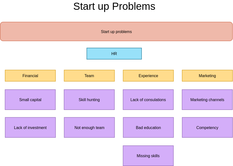 Business Start Up Problem Affinity Diagram (Affinity Diagram Example)