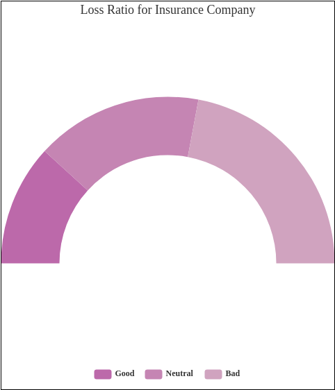 Semi Doughnut template: Loss Ratio for Insurance Company (Created by Diagrams's Semi Doughnut maker)