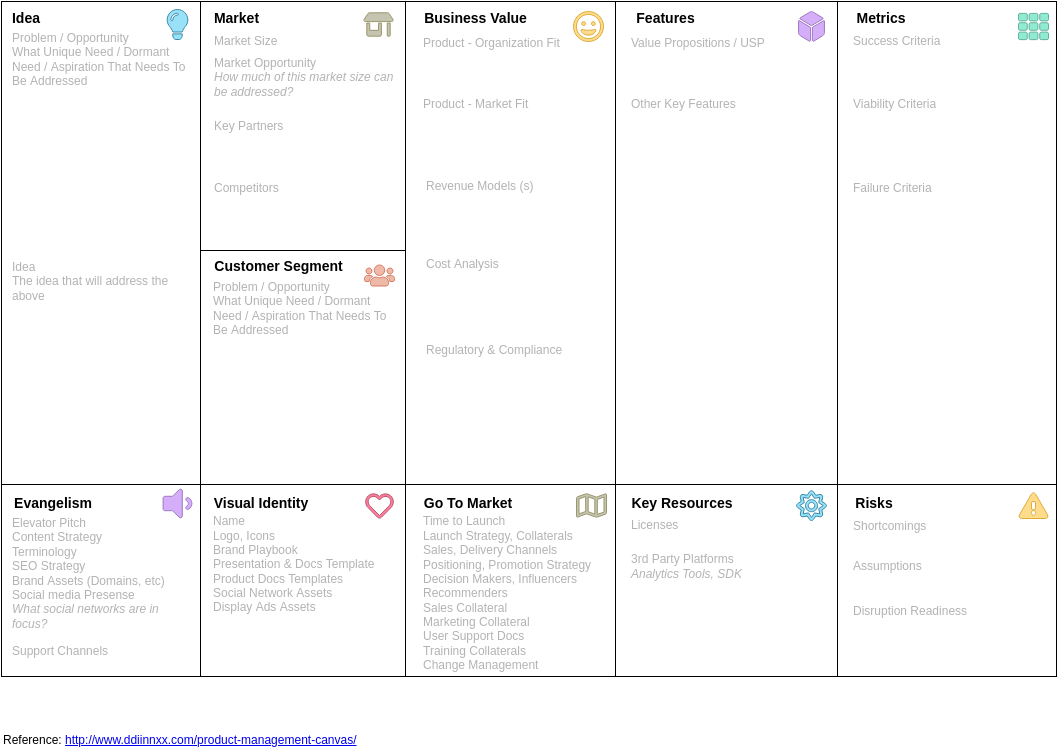The Product Management Canvas (Product Planning Example)