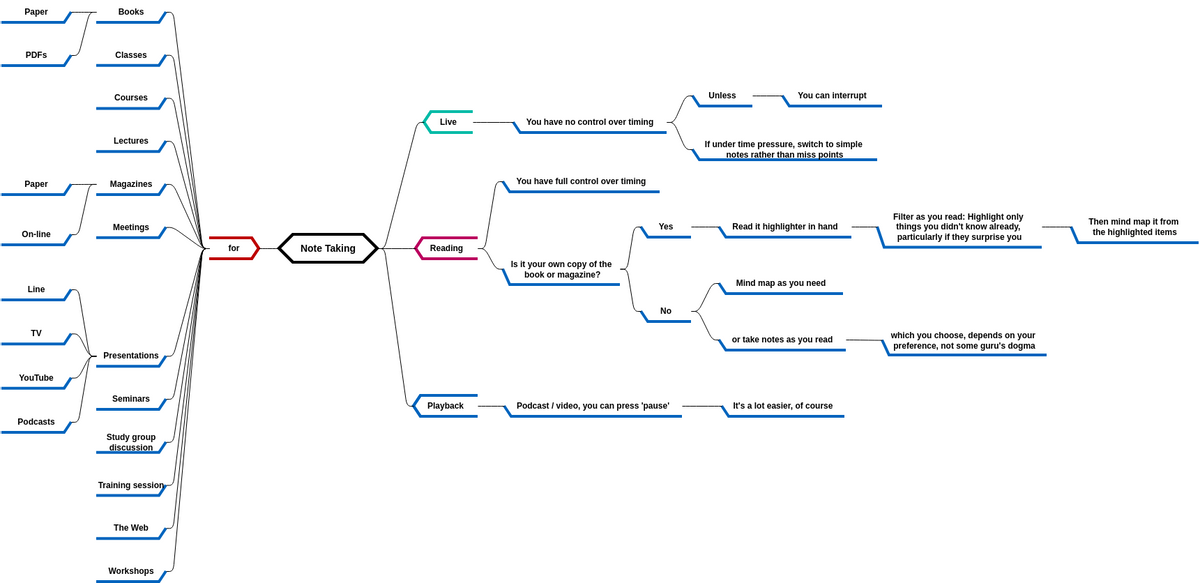 Mind Map Diagram template: Note Taking (Created by Diagrams's Mind Map Diagram maker)