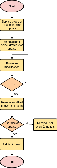 Firmware Update (Flowchart Example)