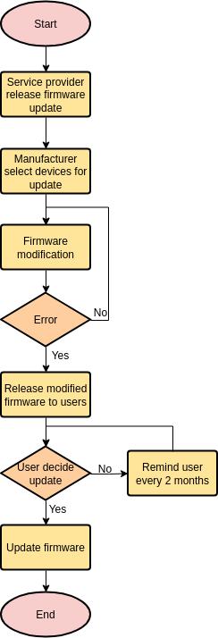 Flowchart template: Firmware Update (Created by Diagrams's Flowchart maker)