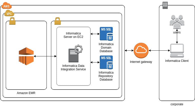 AWS Architecture Diagram template: Informatica Big Data Management (Created by Diagrams's AWS Architecture Diagram maker)