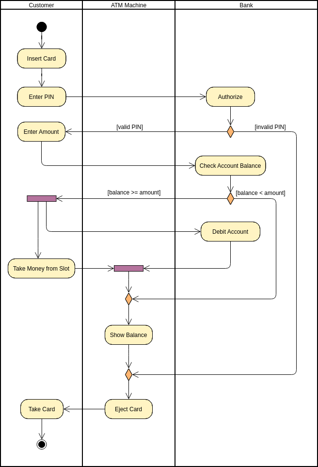 Activity Diagram template: ATM (Created by Diagrams's Activity Diagram maker)
