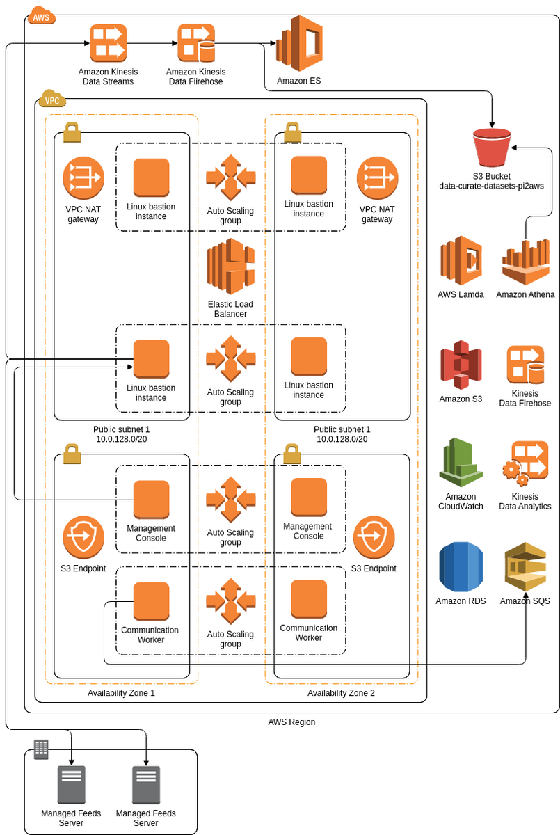 AWS Industrial Time Series Data Connector (AWS Architecture Diagram Example)