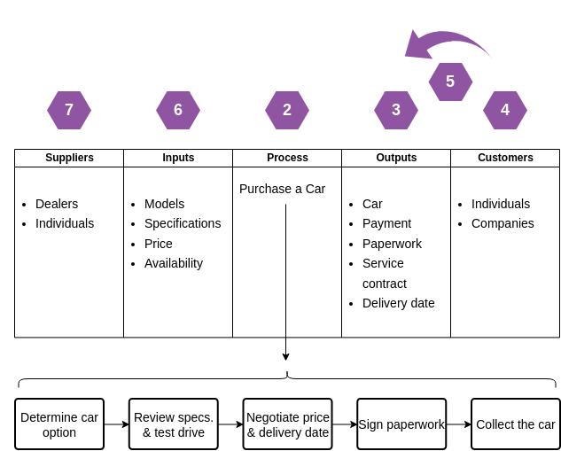 Swimlane Diagram template: SIPOC - Car Purchasing Process (Created by Diagrams's Swimlane Diagram maker)