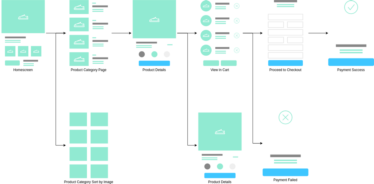 User Flow Mobile App template: Online Shopping Ecommerce (Created by Diagrams's User Flow Mobile App maker)