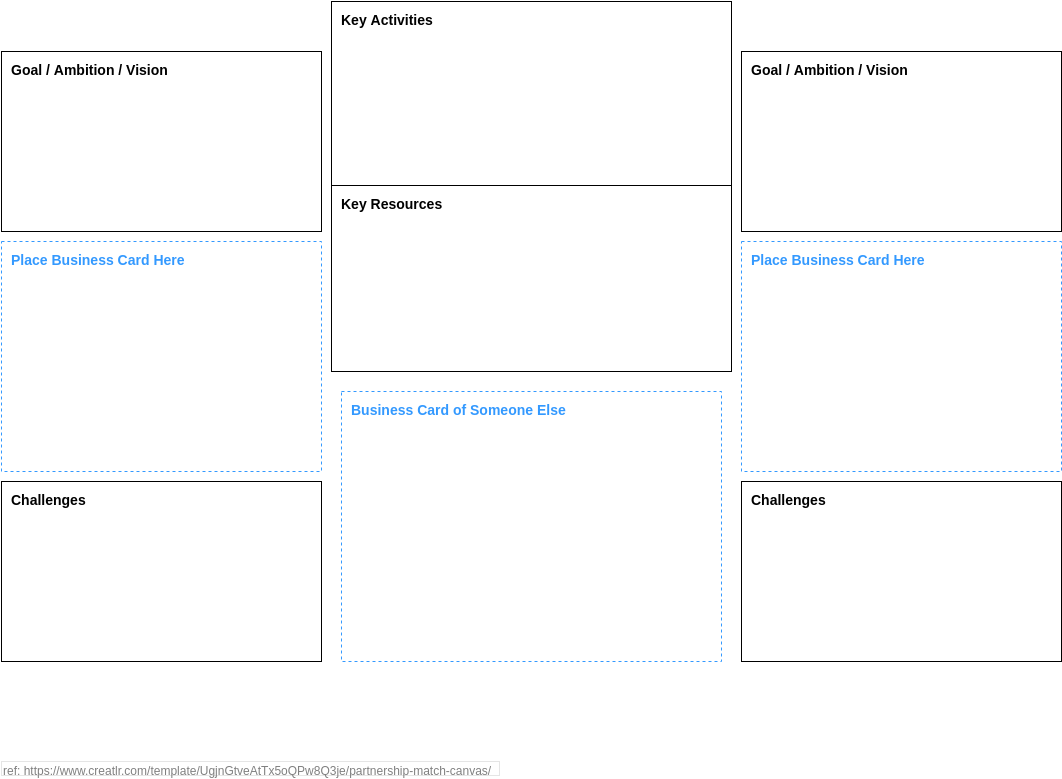 Partnership Match Canvas (Business Model Example)