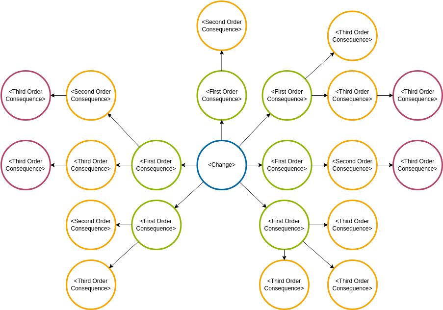 Futures Wheel template: Futures Wheel Diagram Template (Created by Diagrams's Futures Wheel maker)