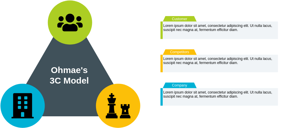 Ohmaes 3C Model template: Ohmae's 3C Model Template (Created by Diagrams's Ohmaes 3C Model maker)