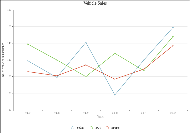 Line Chart template: Vehicle Sales (Created by Diagrams's Line Chart maker)