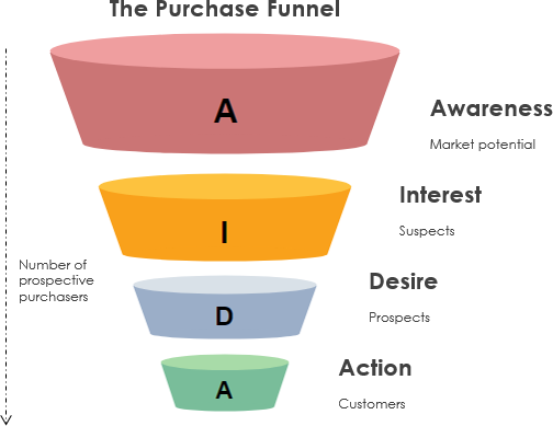 What is AIDA funnel