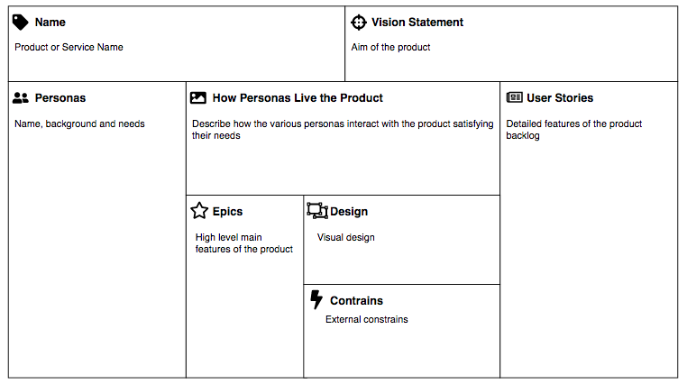 scrum product canvas