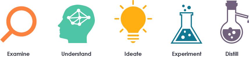 Brainstorming in five steps