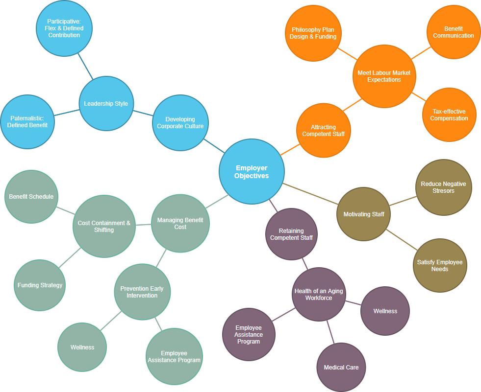 Bubble diagram example