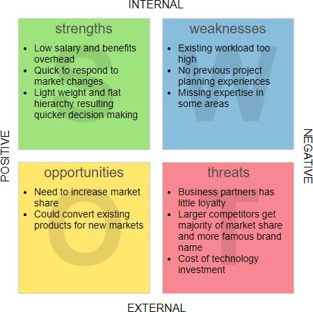 SWOT analysis example