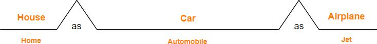 bridge map synonyms example