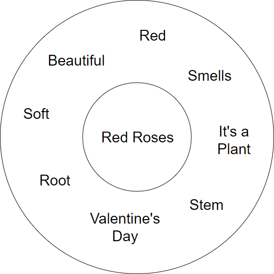 Red Rose Circle Map Example