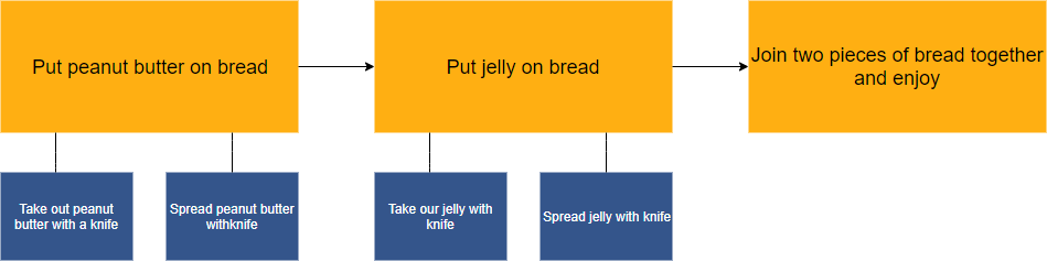 Spread peanut butter on bread