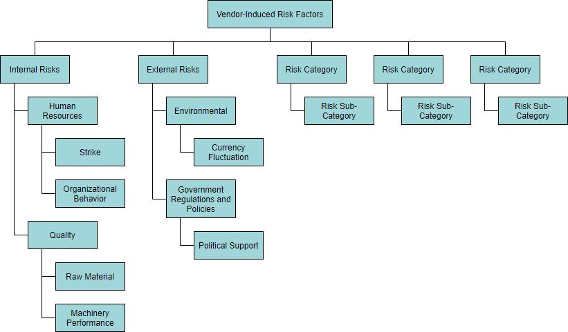 Multi level hierarchical risk breakdown