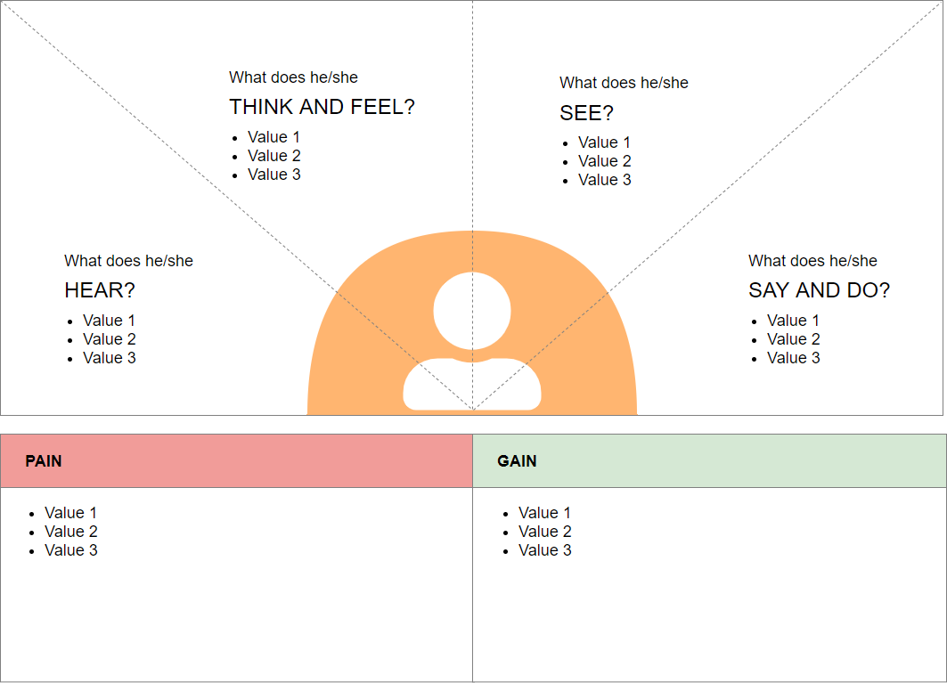 Empathy Map template 01