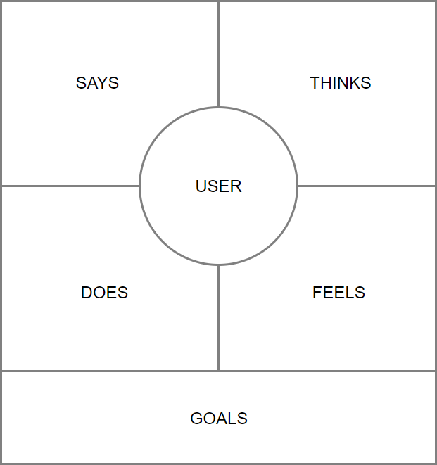 Empathy Map template 02