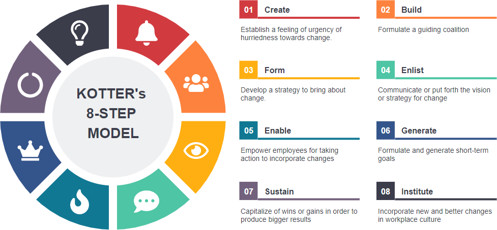 8 steps change model template