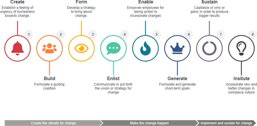 Kotter's 8 steps change model template