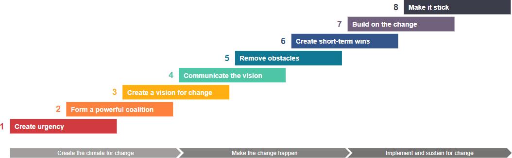 Kotter's change model template