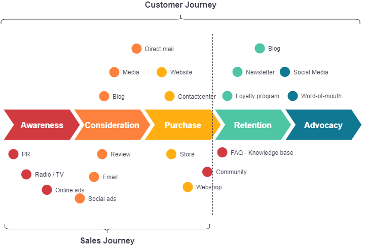 Customer Journey and Sales Journey