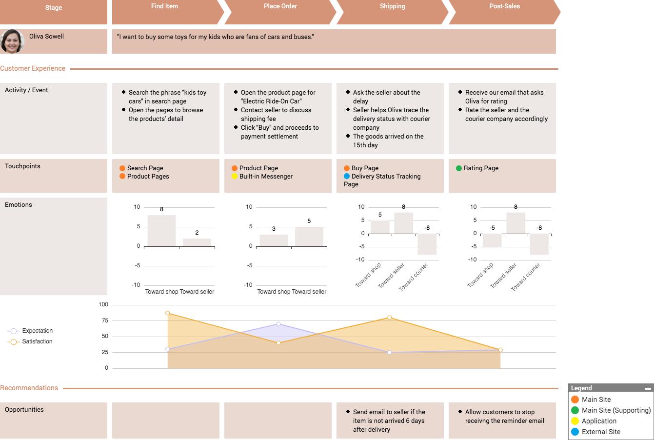 Customer Journey Map (CJM) template