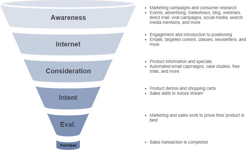 Marketing funnel model template