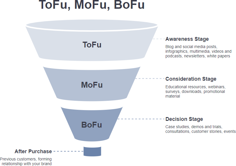 ToFu MoFu BoFu funnel template