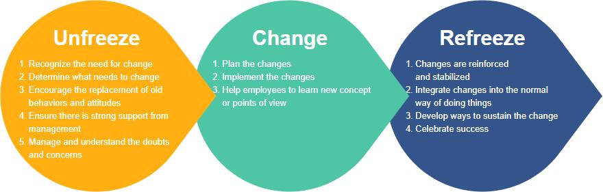 Lewin's model of change template