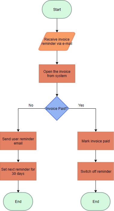 Accounting flowchart example