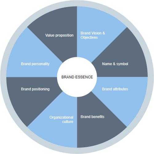 Brand Essence Wheel model