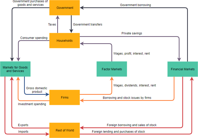 Circular flow diagram example income and spending