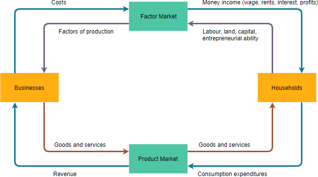 Circular flow diagram example with markets